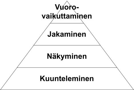 pyramidimalli